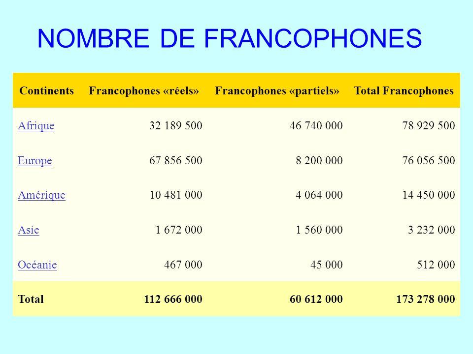 NOMBRE DE FRANCOPHONES ContinentsFrancophones «réels»Francophones «partiels»Total Francophones Afrique32 189 50046 740 00078 929 500 Europe67 856 5008