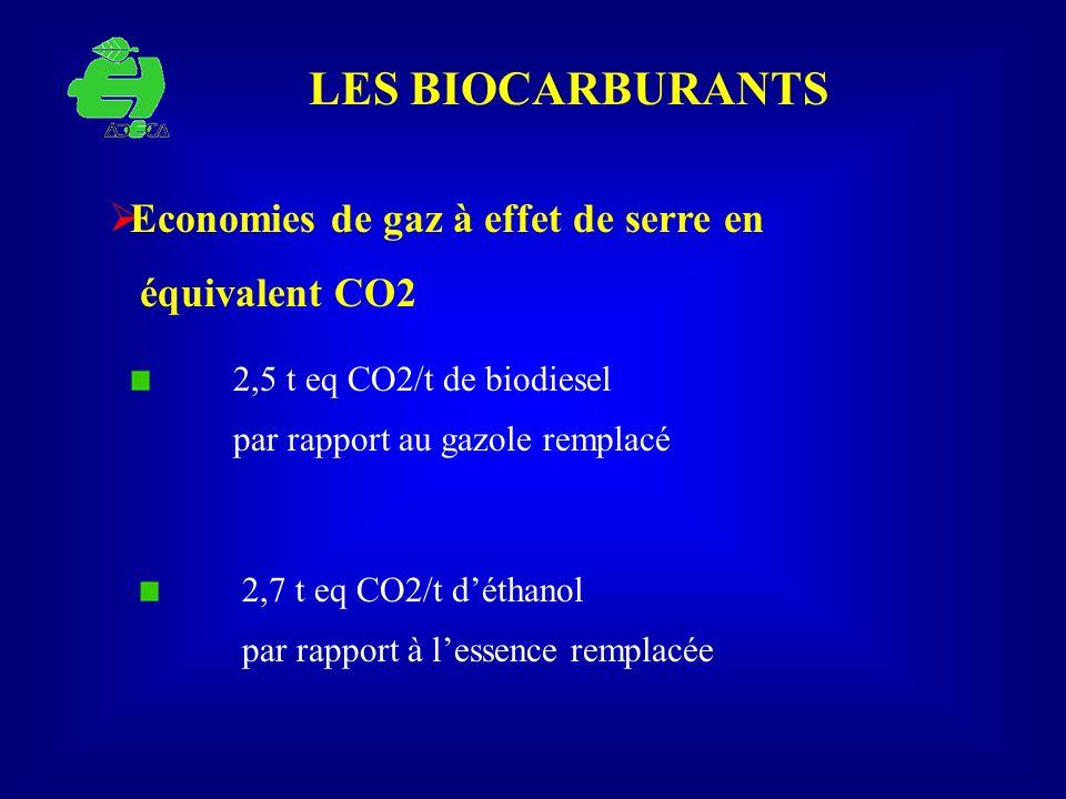 LES BIOCARBURANTS Economies de gaz à effet de serre en équivalent CO2 2,7 t eq CO2/t déthanol par rapport à lessence remplacée 2,5 t eq CO2/t de biodi