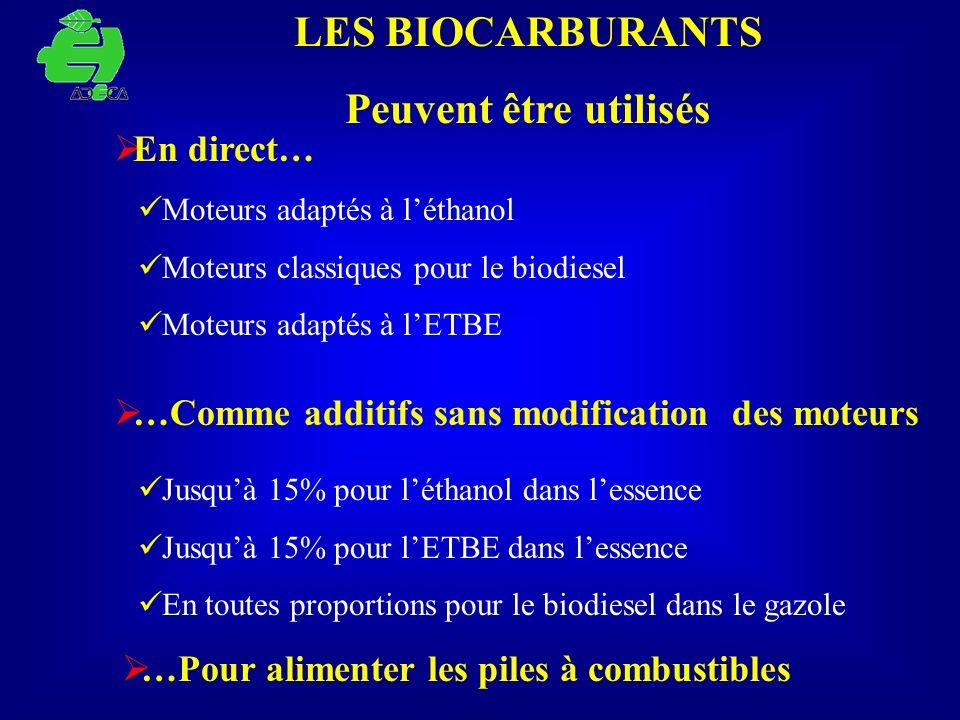 LES BIOCARBURANTS Peuvent être utilisés En direct… Moteurs adaptés à léthanol Moteurs classiques pour le biodiesel Moteurs adaptés à lETBE …Comme addi