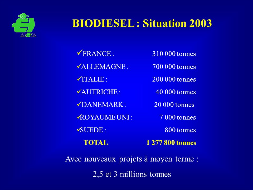 BIODIESEL : Situation 2003 FRANCE : 310 000 tonnes ALLEMAGNE : 700 000 tonnes ITALIE : 200 000 tonnes AUTRICHE : 40 000 tonnes DANEMARK : 20 000 tonne