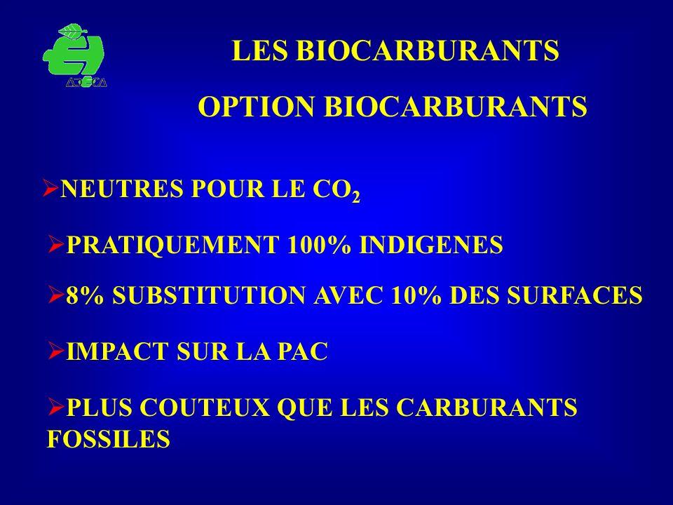 LES BIOCARBURANTS NEUTRES POUR LE CO 2 OPTION BIOCARBURANTS PRATIQUEMENT 100% INDIGENES 8% SUBSTITUTION AVEC 10% DES SURFACES IMPACT SUR LA PAC PLUS C