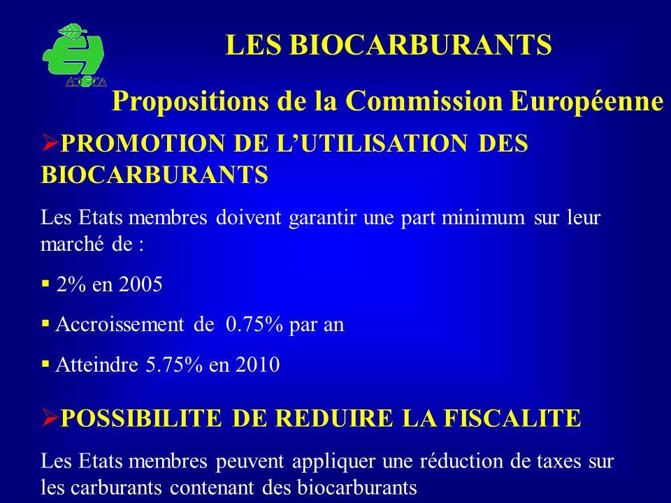LES BIOCARBURANTS PROMOTION DE LUTILISATION DES BIOCARBURANTS Les Etats membres doivent garantir une part minimum sur leur marché de : 2% en 2005 Accr