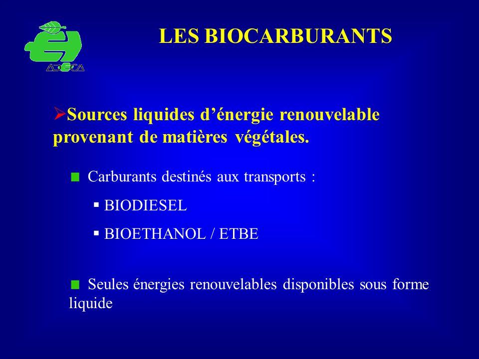 LES BIOCARBURANTS Sources liquides dénergie renouvelable provenant de matières végétales. Seules énergies renouvelables disponibles sous forme liquide