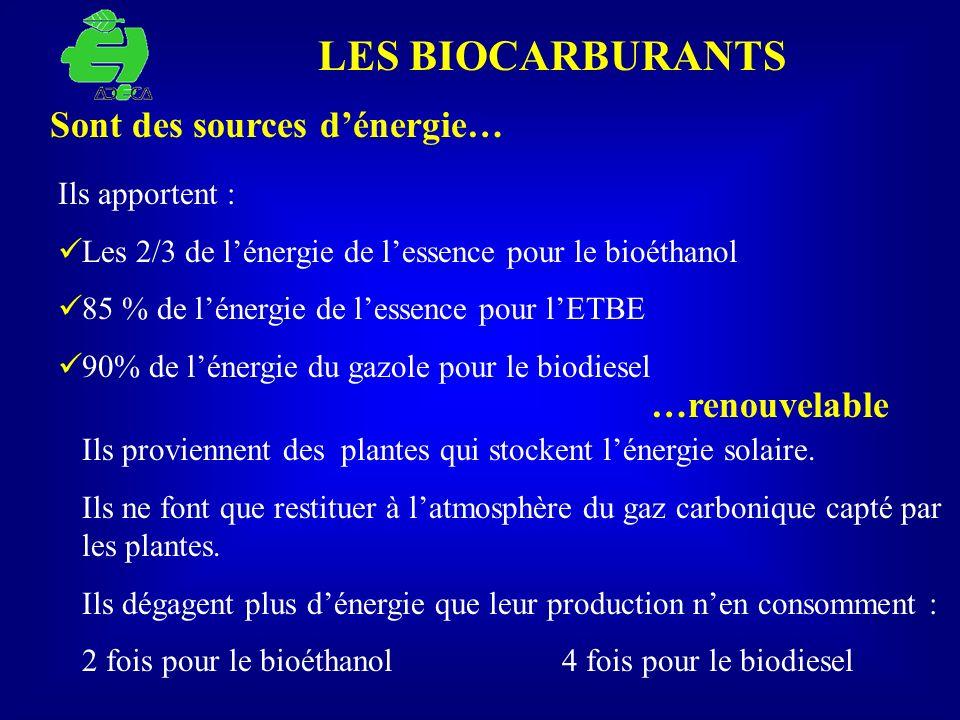 LES BIOCARBURANTS Ils proviennent des plantes qui stockent lénergie solaire. Ils ne font que restituer à latmosphère du gaz carbonique capté par les p