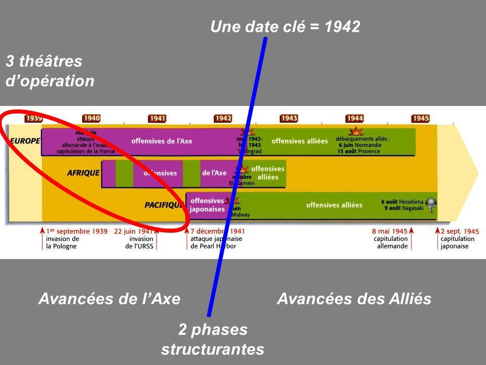 3 théâtres dopération Une date clé = 1942 2 phases structurantes Avancées de lAxeAvancées des Alliés