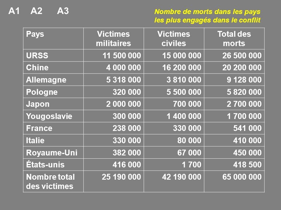 PaysVictimes militaires Victimes civiles Total des morts URSS11 500 00015 000 00026 500 000 Chine4 000 00016 200 00020 200 000 Allemagne5 318 0003 810
