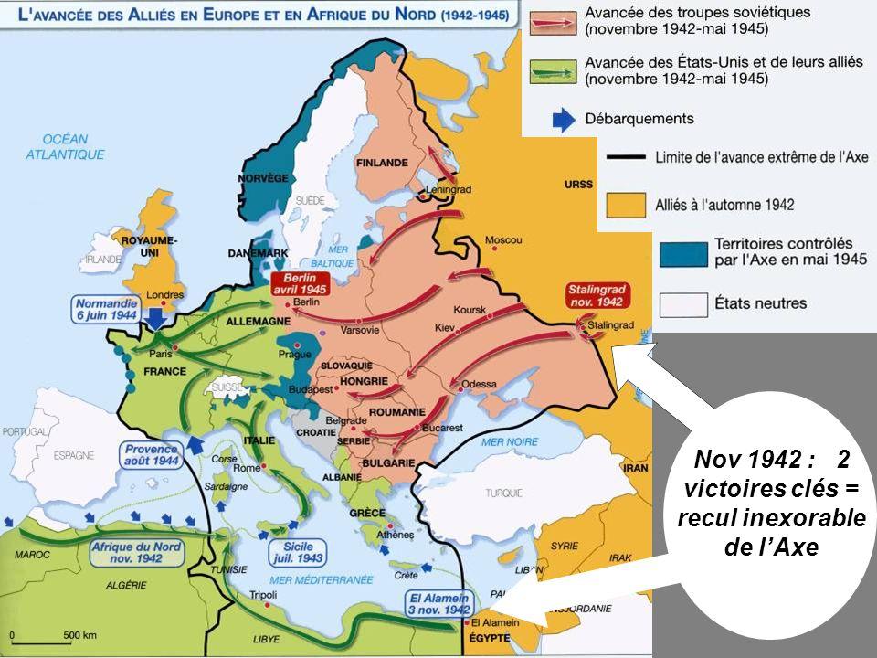 Nov 1942 : 2 victoires clés = recul inexorable de lAxe