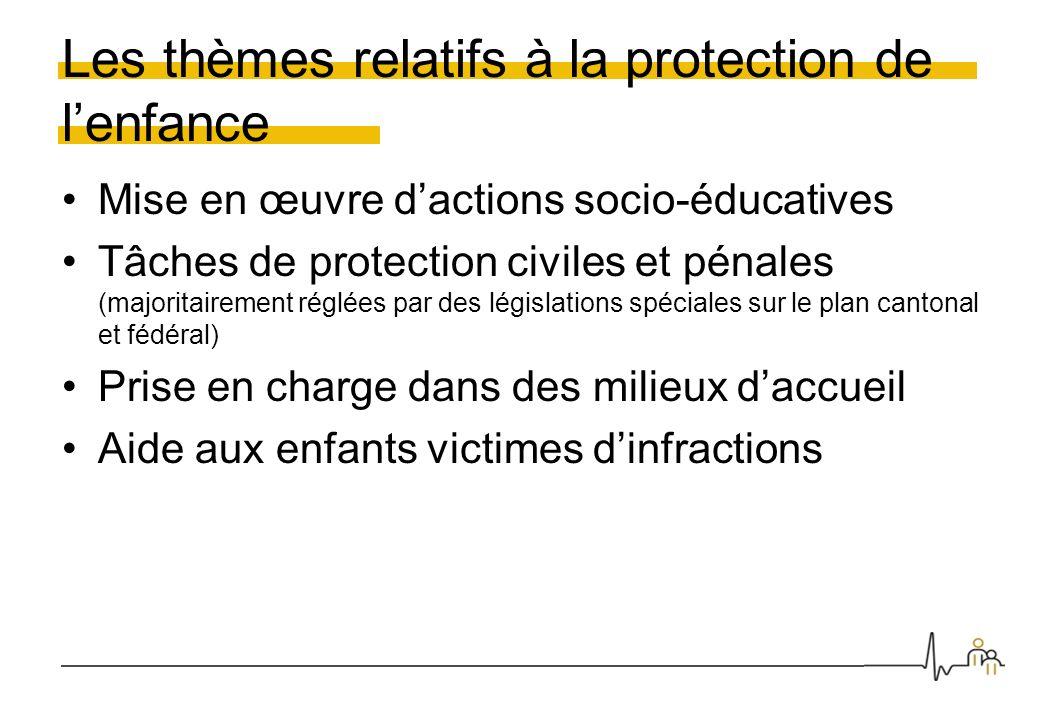 Les thèmes relatifs à la protection de lenfance Mise en œuvre dactions socio-éducatives Tâches de protection civiles et pénales (majoritairement réglé