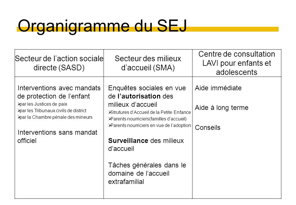 Organigramme du SEJ Secteur de laction sociale directe (SASD) Secteur des milieux daccueil (SMA) Centre de consultation LAVI pour enfants et adolescen