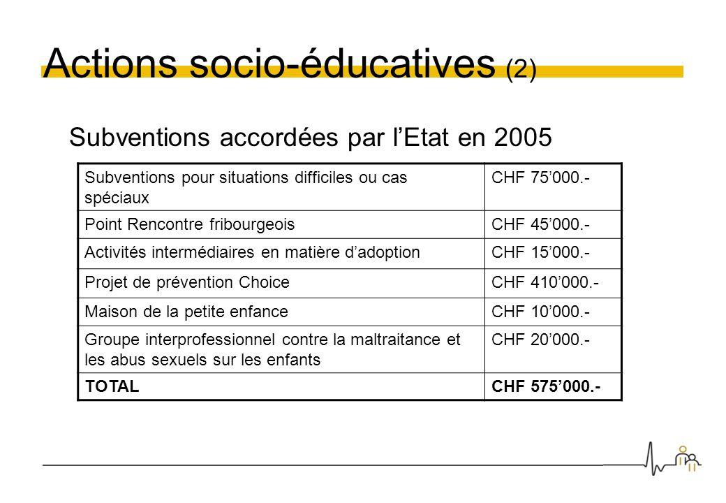 Actions socio-éducatives (2) Subventions accordées par lEtat en 2005 Subventions pour situations difficiles ou cas spéciaux CHF 75000.- Point Rencontr