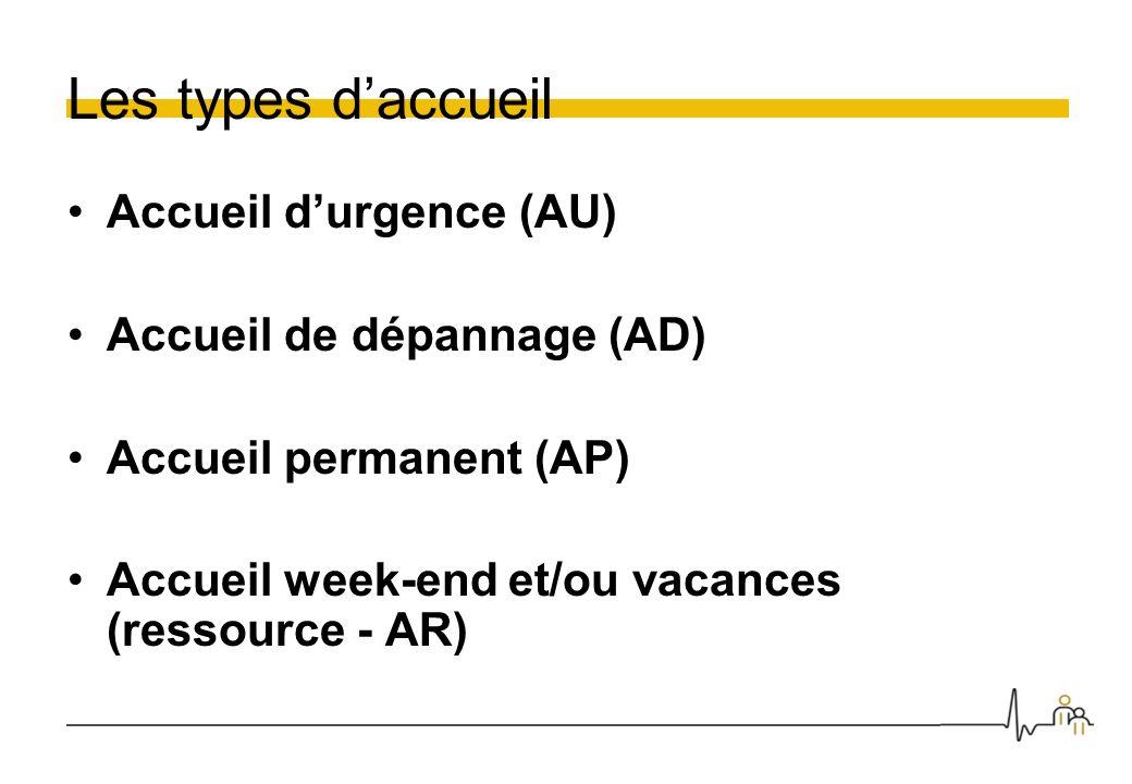 Les types daccueil Accueil durgence (AU) Accueil de dépannage (AD) Accueil permanent (AP) Accueil week-end et/ou vacances (ressource - AR)