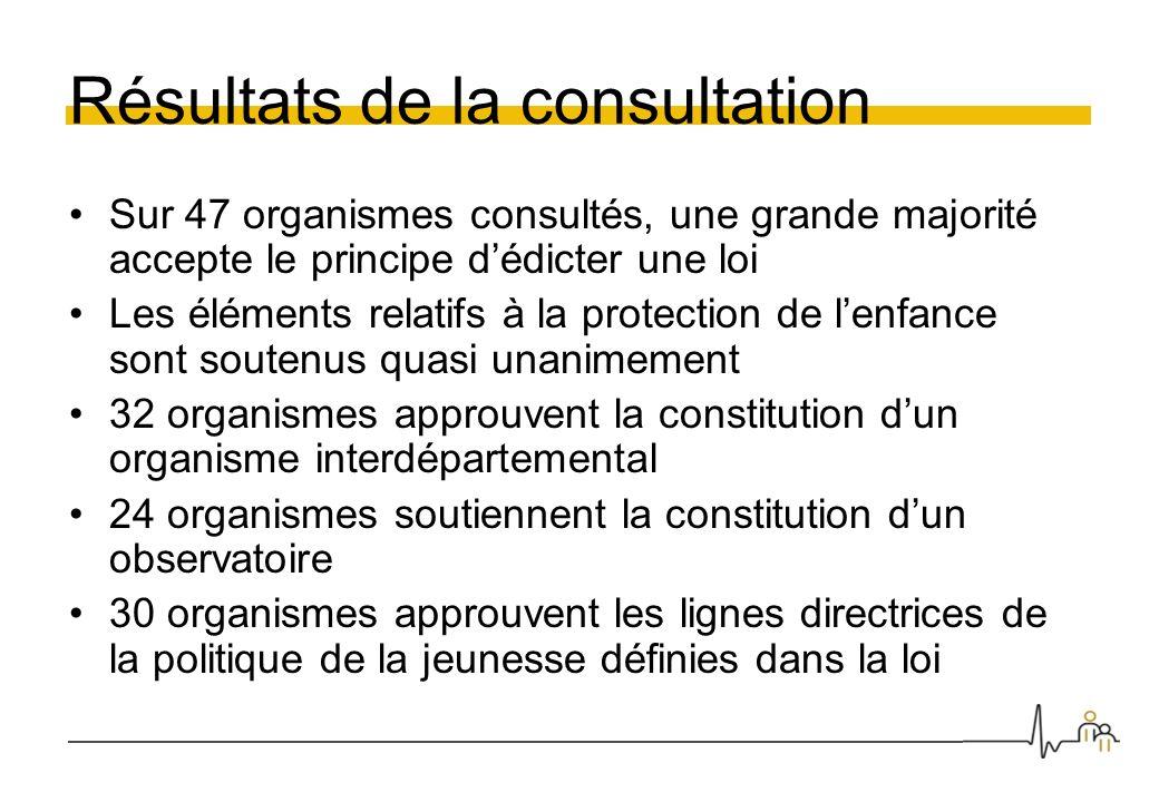Résultats de la consultation Sur 47 organismes consultés, une grande majorité accepte le principe dédicter une loi Les éléments relatifs à la protecti