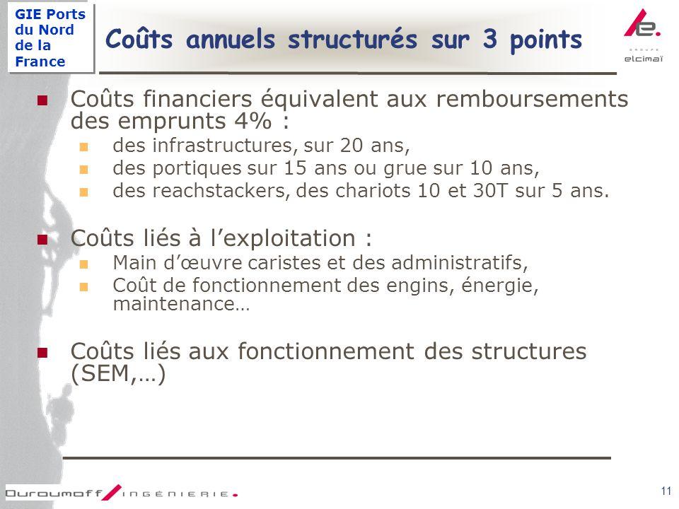 GIE Ports du Nord de la France 11 Coûts annuels structurés sur 3 points Coûts financiers équivalent aux remboursements des emprunts 4% : des infrastructures, sur 20 ans, des portiques sur 15 ans ou grue sur 10 ans, des reachstackers, des chariots 10 et 30T sur 5 ans.