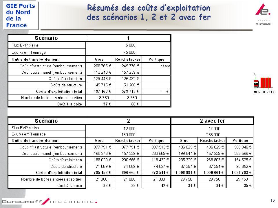 GIE Ports du Nord de la France 12 Résumés des coûts dexploitation des scénarios 1, 2 et 2 avec fer