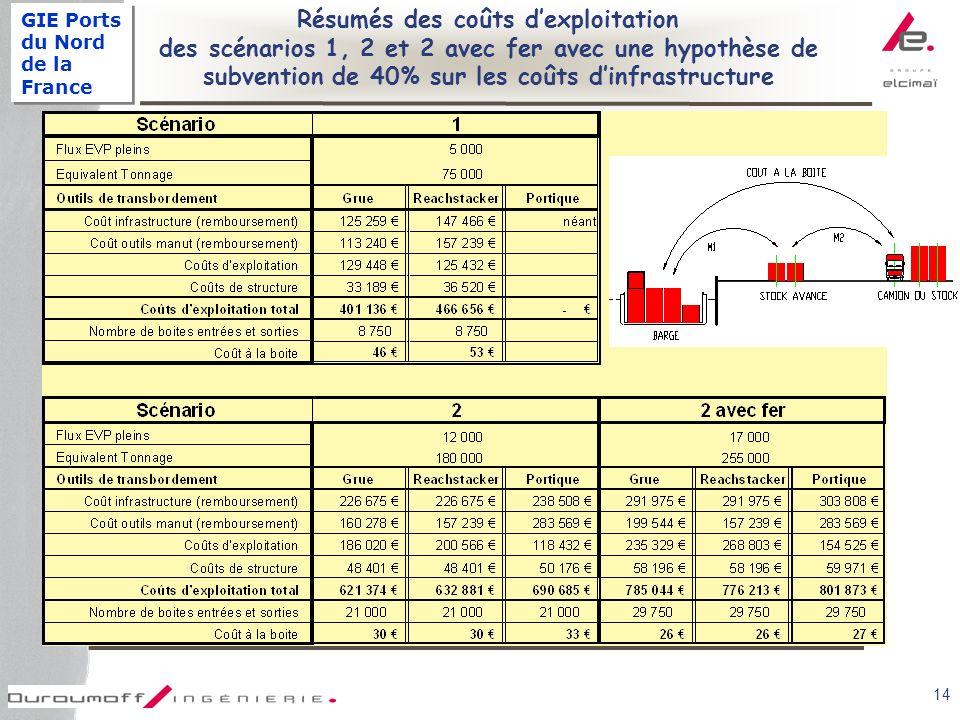 GIE Ports du Nord de la France 14 Résumés des coûts dexploitation des scénarios 1, 2 et 2 avec fer avec une hypothèse de subvention de 40% sur les coûts dinfrastructure