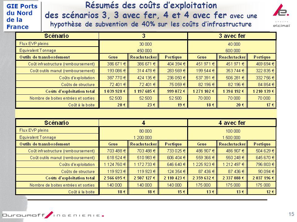 GIE Ports du Nord de la France 15 Résumés des coûts dexploitation des scénarios 3, 3 avec fer, 4 et 4 avec fer avec une hypothèse de subvention de 40% sur les coûts dinfrastructure