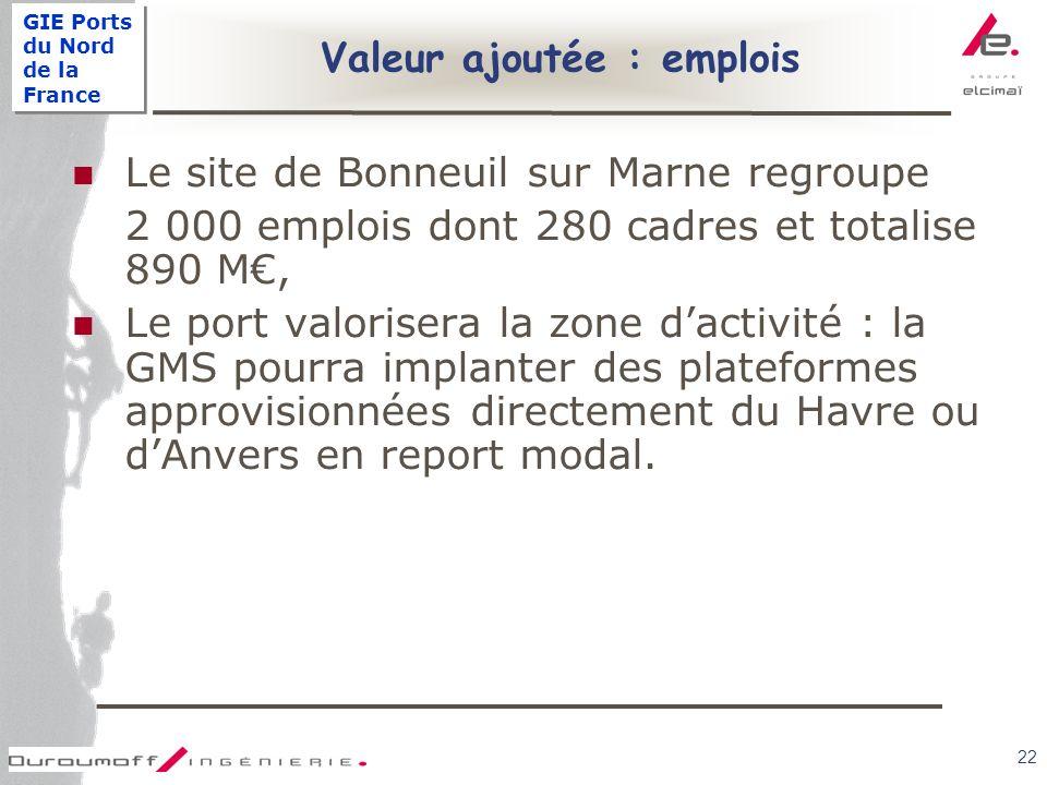 GIE Ports du Nord de la France 22 Valeur ajoutée : emplois Le site de Bonneuil sur Marne regroupe 2 000 emplois dont 280 cadres et totalise 890 M, Le port valorisera la zone dactivité : la GMS pourra implanter des plateformes approvisionnées directement du Havre ou dAnvers en report modal.