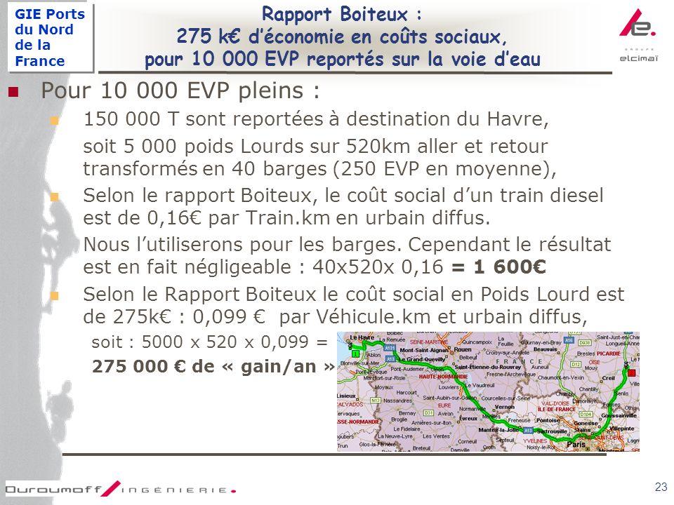 GIE Ports du Nord de la France 23 Rapport Boiteux : 275 k déconomie en coûts sociaux, pour 10 000 EVP reportés sur la voie deau Pour 10 000 EVP pleins : 150 000 T sont reportées à destination du Havre, soit 5 000 poids Lourds sur 520km aller et retour transformés en 40 barges (250 EVP en moyenne), Selon le rapport Boiteux, le coût social dun train diesel est de 0,16 par Train.km en urbain diffus.