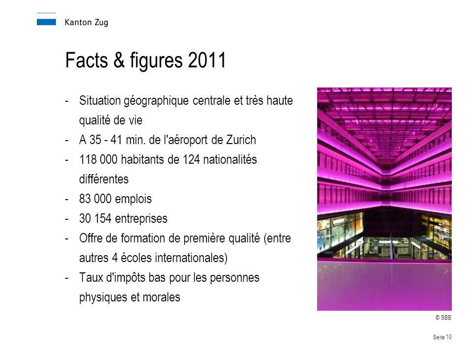 Seite 10 Facts & figures 2011 -Situation géographique centrale et très haute qualité de vie -A 35 - 41 min.