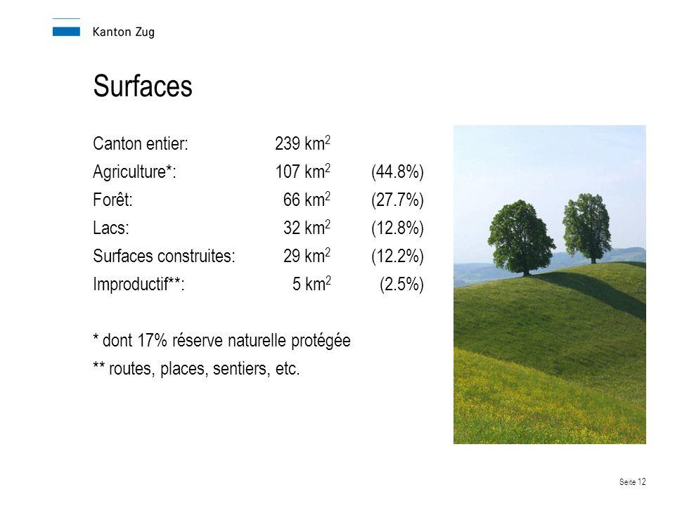 Seite 12 Surfaces Canton entier:239 km 2 Agriculture*:107 km 2 (44.8%) Forêt:66 km 2 (27.7%) Lacs:32 km 2 (12.8%) Surfaces construites:29 km 2 (12.2%) Improductif**:5 km 2 (2.5%) * dont 17% réserve naturelle protégée ** routes, places, sentiers, etc.