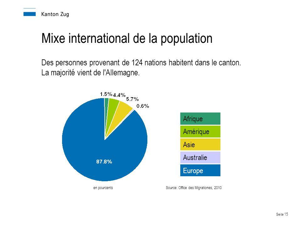 Seite 15 Mixe international de la population Des personnes provenant de 124 nations habitent dans le canton.