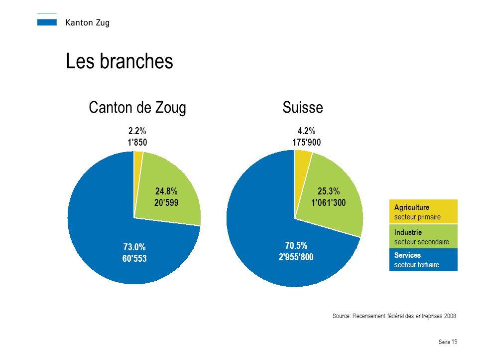 Seite 19 Les branches Canton de Zoug Suisse Source: Recensement fédéral des entreprises 2008 Services secteur tertiaire Industrie secteur secondaire Agriculture secteur primaire 73.0% 60 553 24.8% 20 599 2.2% 1 850 70.5% 2 955 800 25.3% 1 061 300 4.2% 175 900