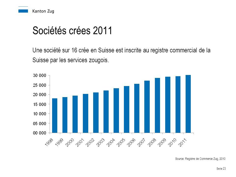 Seite 23 Sociétés crées 2011 Une société sur 16 crée en Suisse est inscrite au registre commercial de la Suisse par les services zougois.