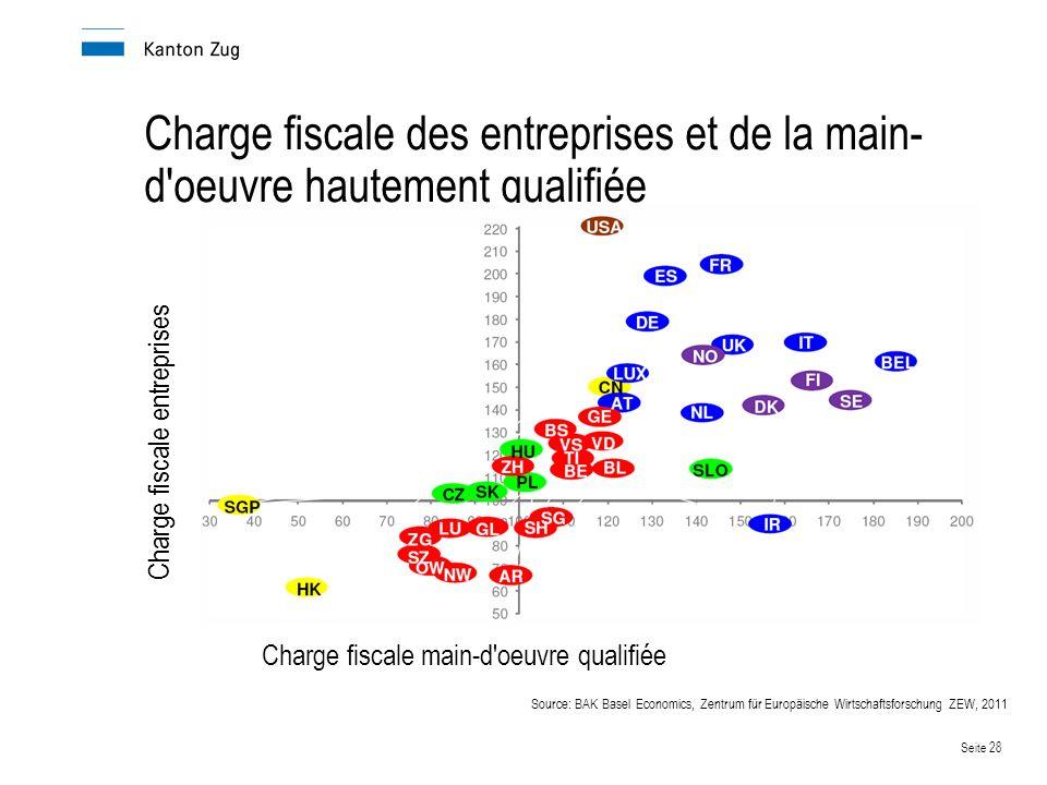 Seite 28 Charge fiscale des entreprises et de la main- d oeuvre hautement qualifiée Charge fiscale entreprises Charge fiscale main-d oeuvre qualifiée Source: BAK Basel Economics, Zentrum für Europäische Wirtschaftsforschung ZEW, 2011