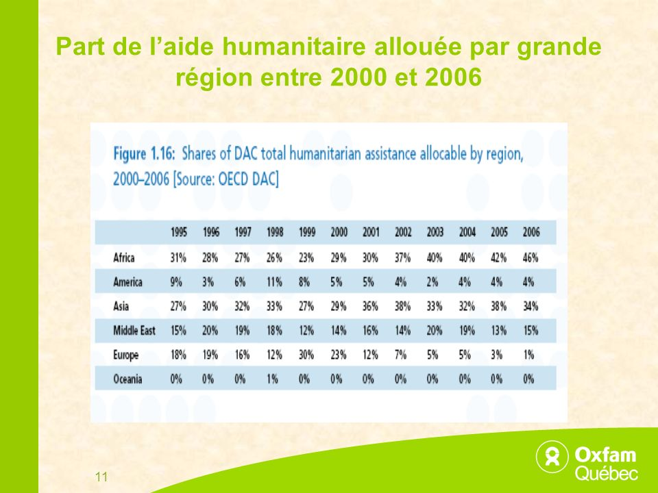 11 Part de laide humanitaire allouée par grande région entre 2000 et 2006