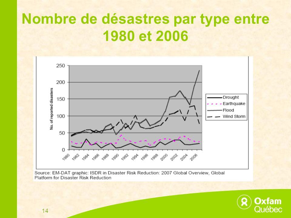 14 Nombre de désastres par type entre 1980 et 2006