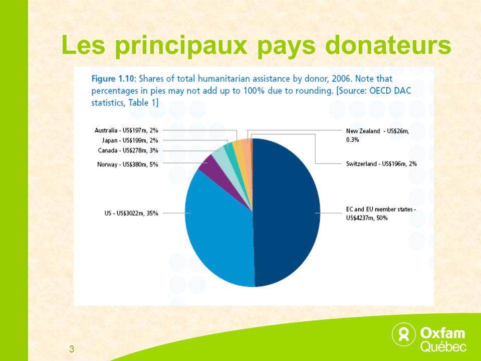 3 Les principaux pays donateurs
