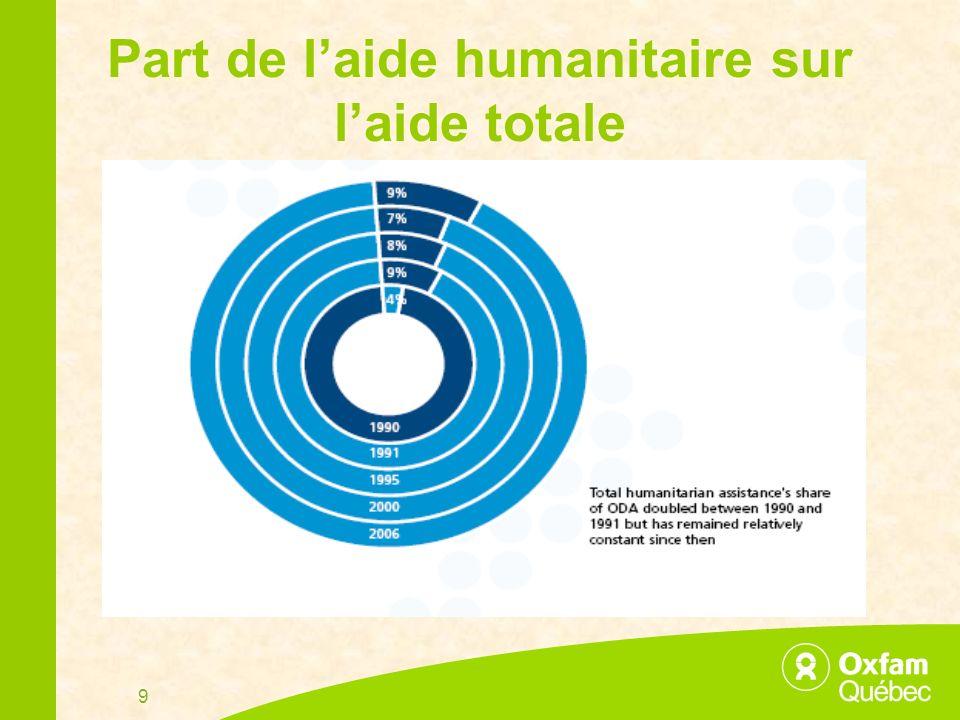 9 Part de laide humanitaire sur laide totale