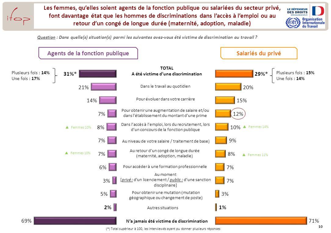 10 Les femmes, quelles soient agents de la fonction publique ou salariées du secteur privé, font davantage état que les hommes de discriminations dans