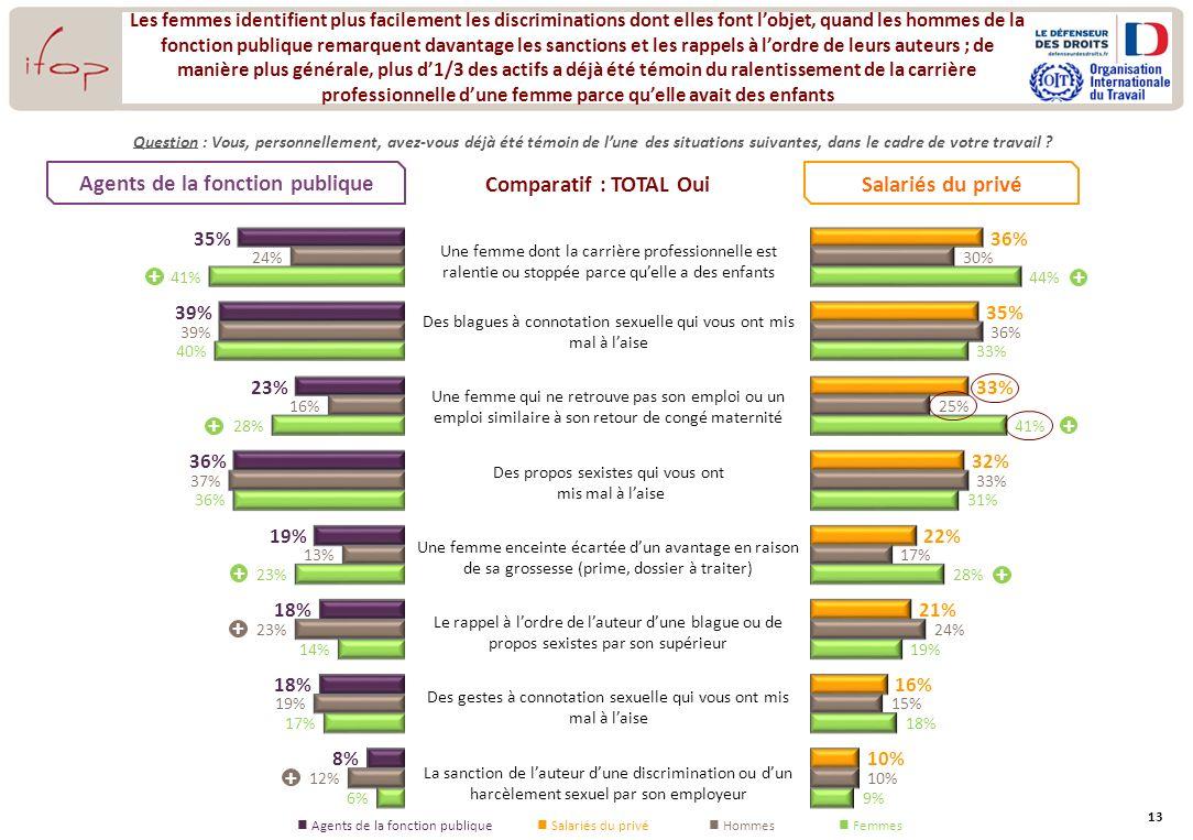 13 Les femmes identifient plus facilement les discriminations dont elles font lobjet, quand les hommes de la fonction publique remarquent davantage le