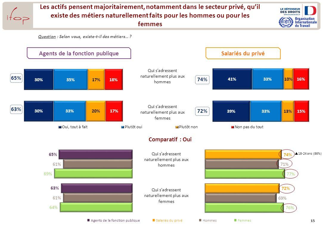 15 74% 72% Question : Selon vous, existe-t-il des métiers… ? Agents de la fonction publique Les actifs pensent majoritairement, notamment dans le sect