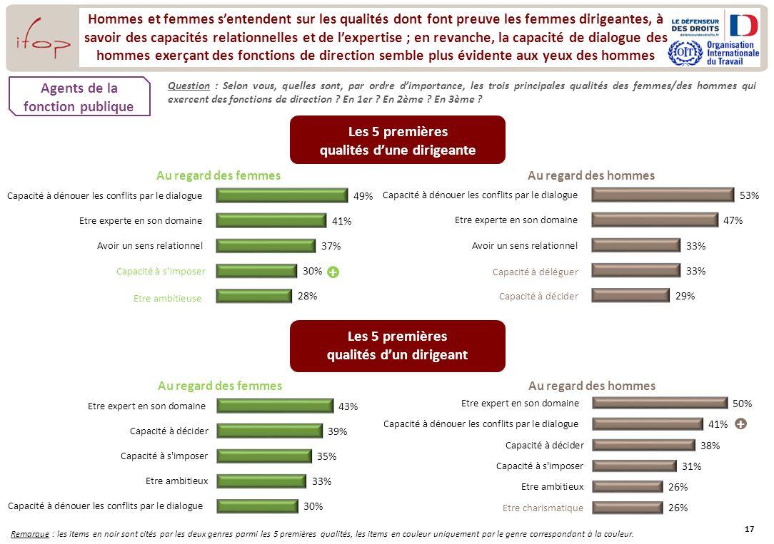 17 Hommes et femmes sentendent sur les qualités dont font preuve les femmes dirigeantes, à savoir des capacités relationnelles et de lexpertise ; en r