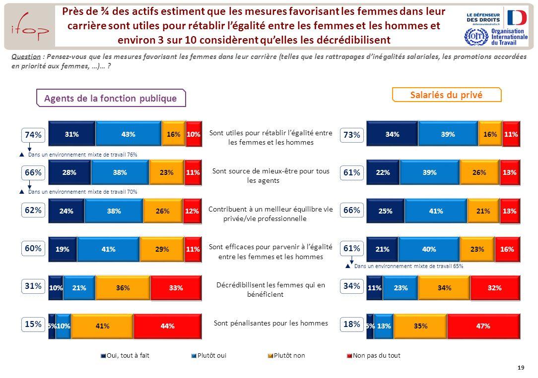 19 Salariés du privé 74% 66% 62% 60% 15% Près de ¾ des actifs estiment que les mesures favorisant les femmes dans leur carrière sont utiles pour rétab