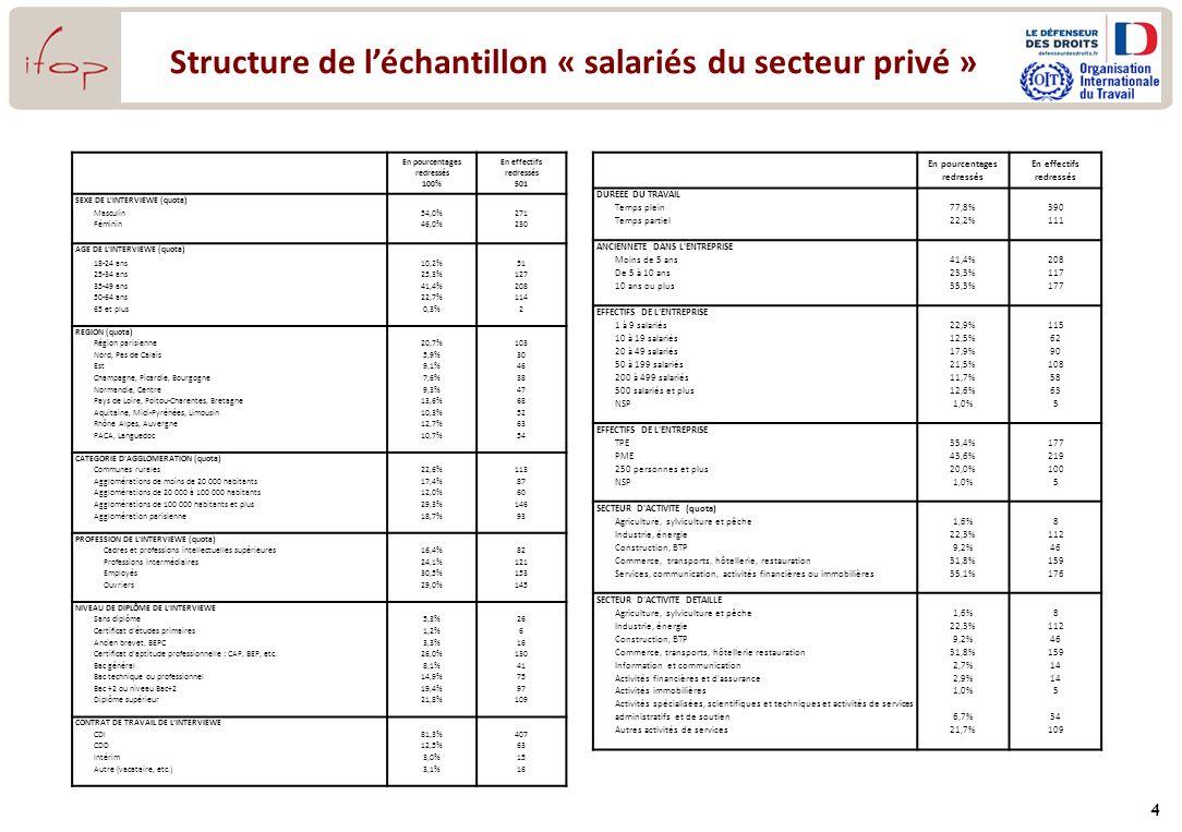 Structure de léchantillon « salariés du secteur privé » 4 En pourcentages redressés 100% En effectifs redressés 501 SEXE DE L'INTERVIEWE (quota) Mascu
