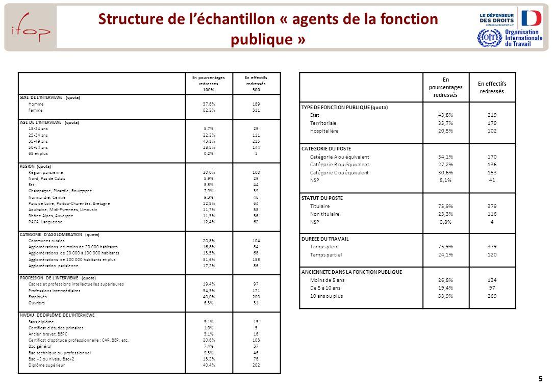Structure de léchantillon « agents de la fonction publique » 5 En pourcentages redressés 100% En effectifs redressés 500 SEXE DE L'INTERVIEWE (quota)
