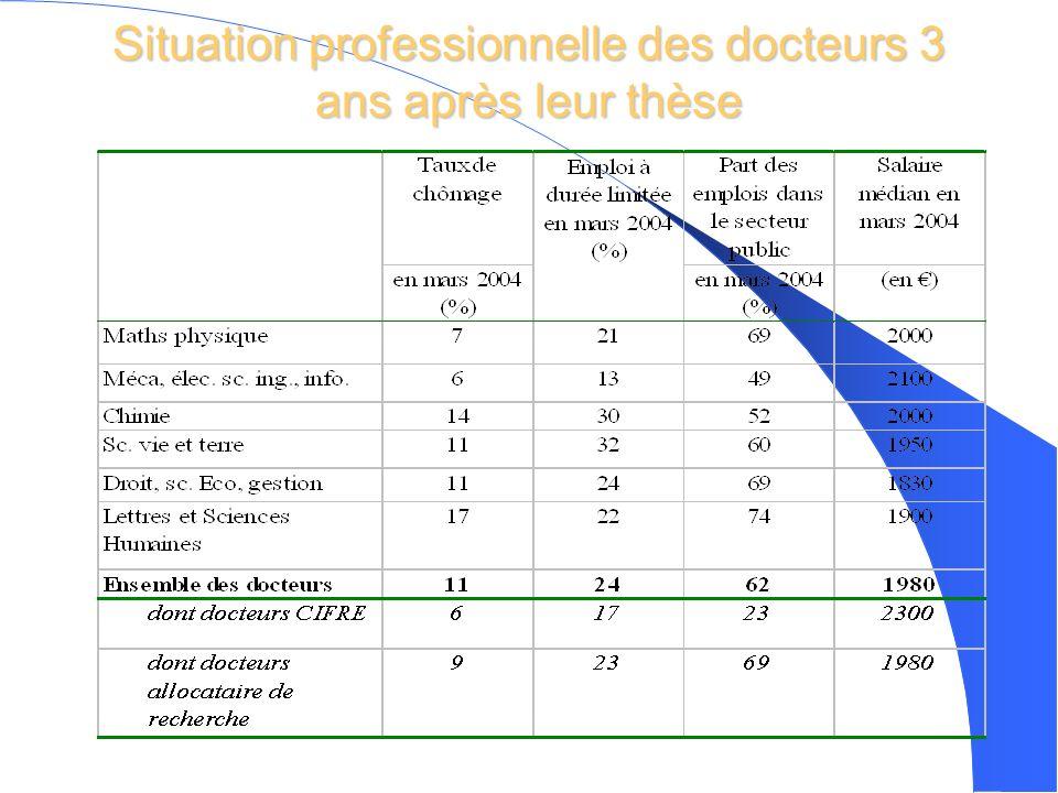 Situation professionnelle des docteurs 3 ans après leur thèse