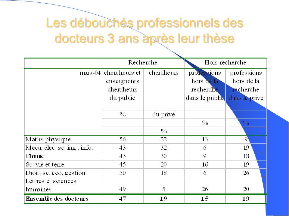 Les débouchés professionnels des docteurs 3 ans après leur thèse