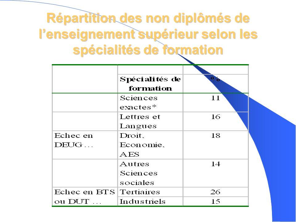 Répartition des non diplômés de lenseignement supérieur selon les spécialités de formation