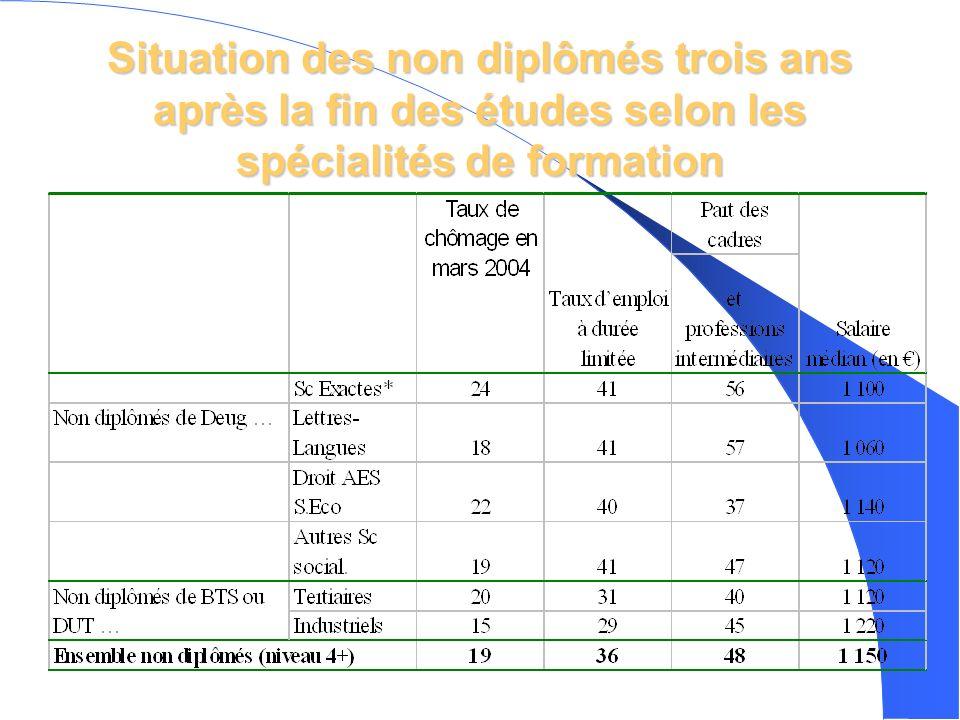 Situation des non diplômés trois ans après la fin des études selon les spécialités de formation