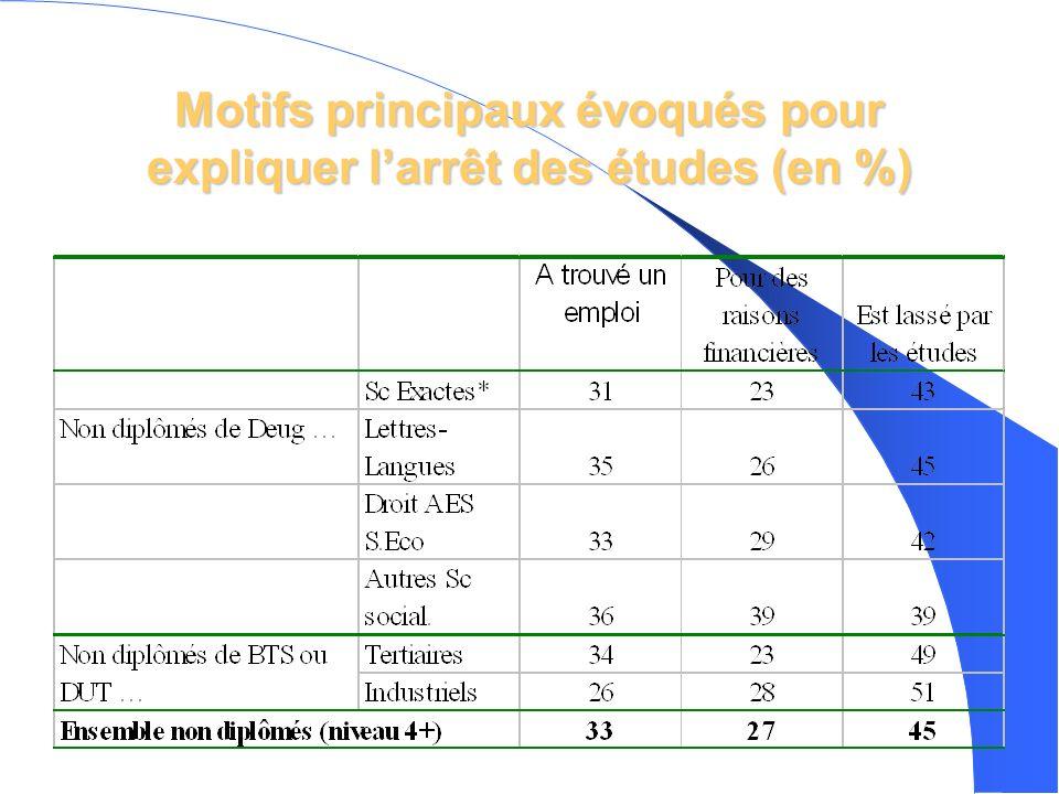Motifs principaux évoqués pour expliquer larrêt des études (en %)