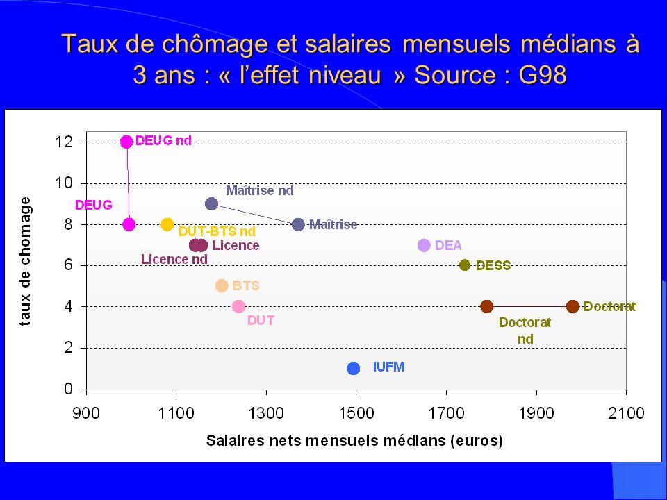 Taux de chômage et salaires mensuels médians à 3 ans : « leffet niveau » Source : G98