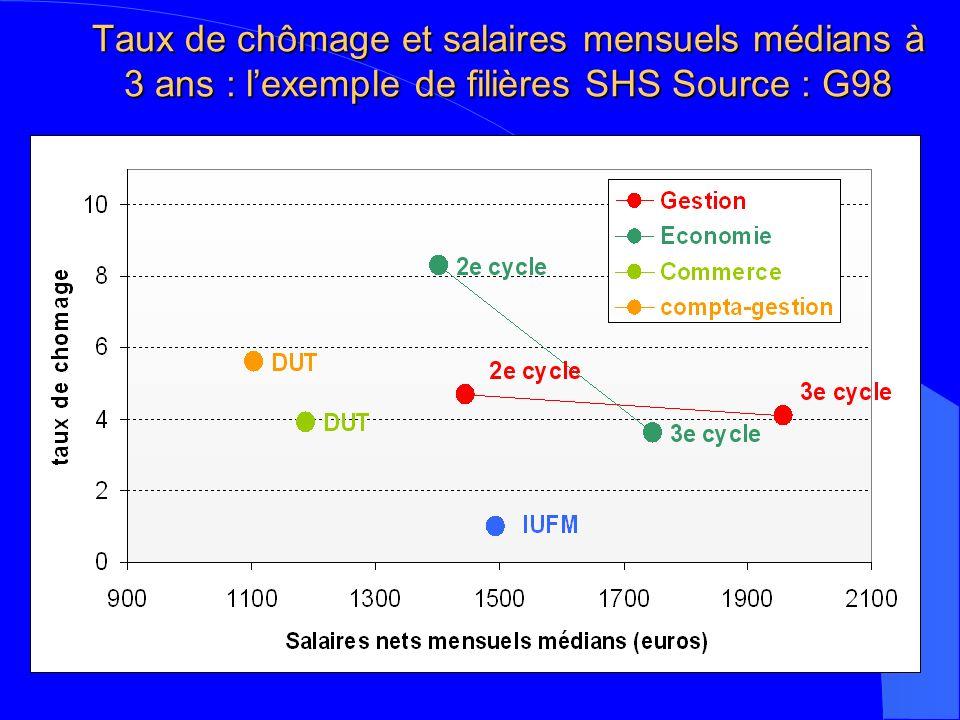 Taux de chômage et salaires mensuels médians à 3 ans : lexemple de filières SHS Source : G98