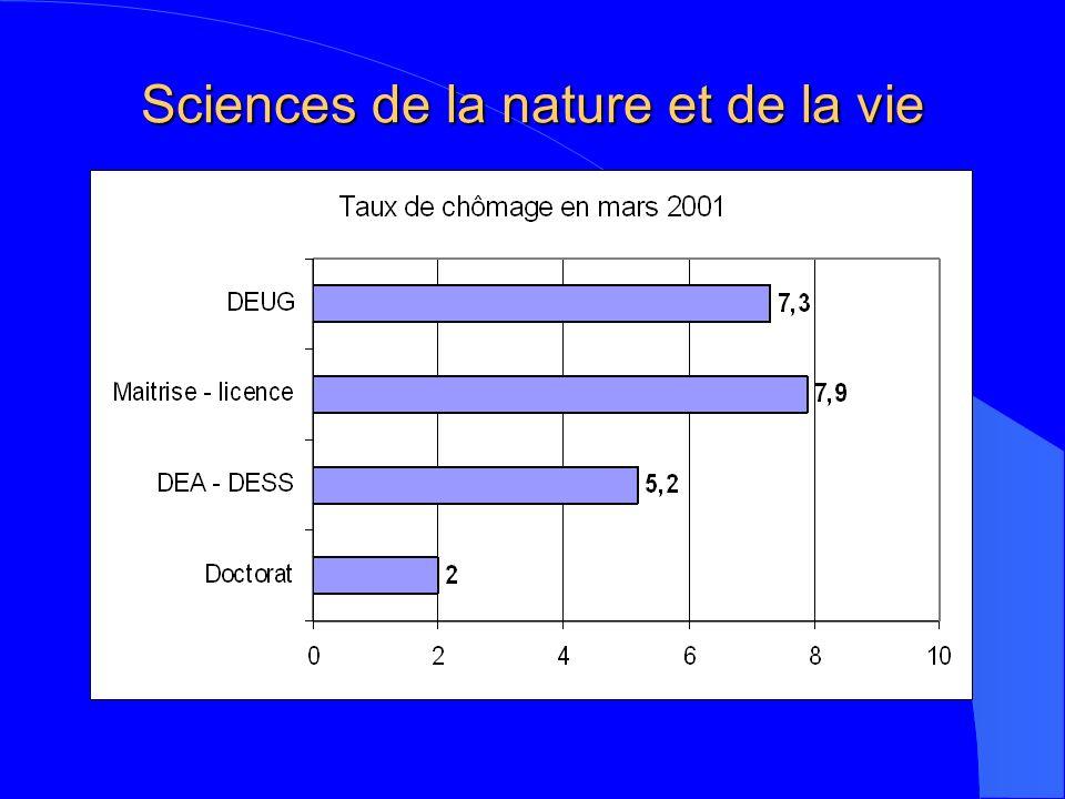 Sciences de la nature et de la vie