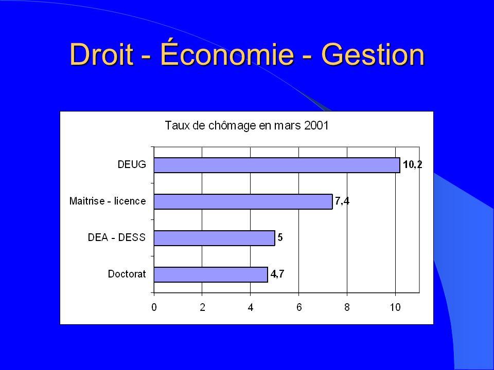 Droit - Économie - Gestion
