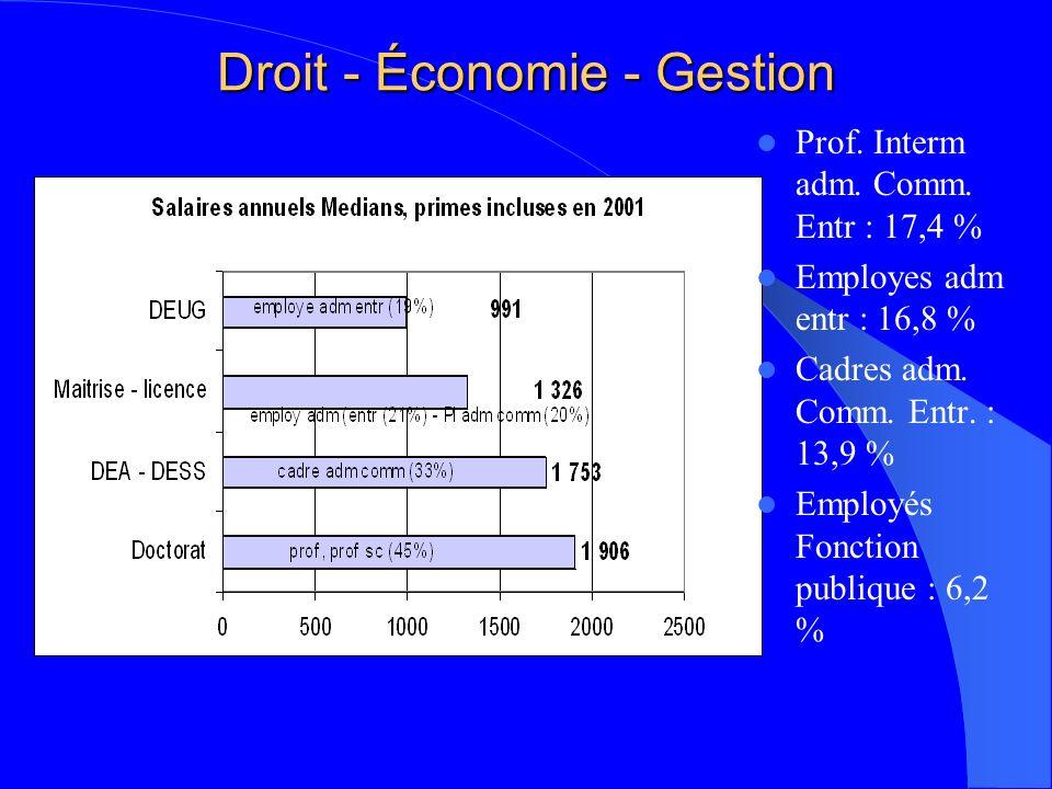 Droit - Économie - Gestion Prof. Interm adm. Comm.