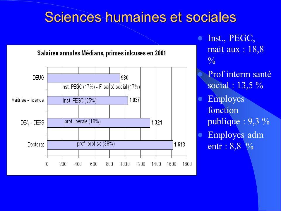 Sciences humaines et sociales Inst., PEGC, mait aux : 18,8 % Prof interm santé social : 13,5 % Employes fonction publique : 9,3 % Employes adm entr : 8,8 %